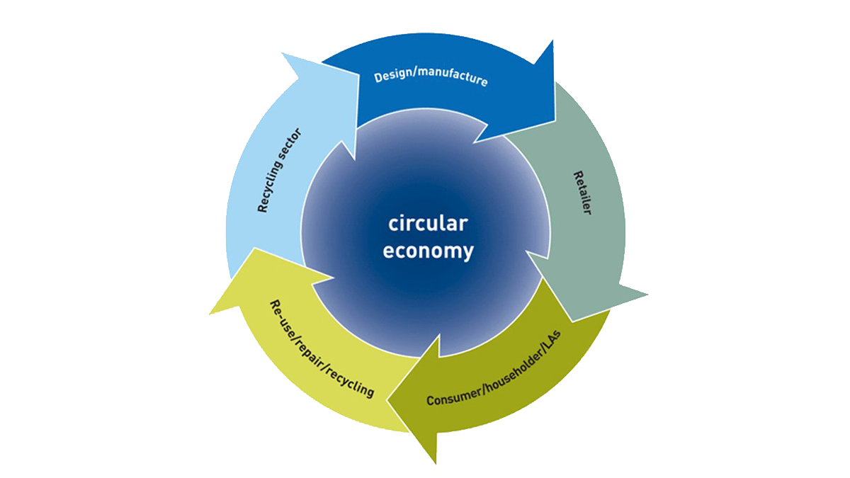 https://www.futurefoodsystems.com.au/wp-content/uploads/2021/09/circular-economy-1.jpg